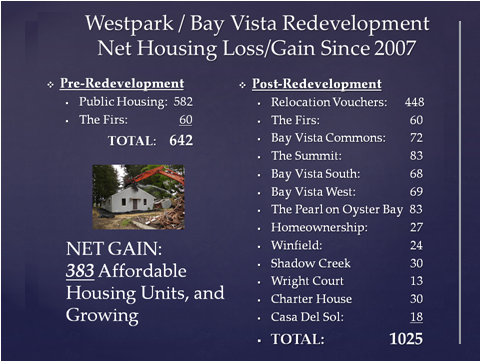 Westpark Bay Vista Redevelopment Net Housing Loss Gain Since 2007